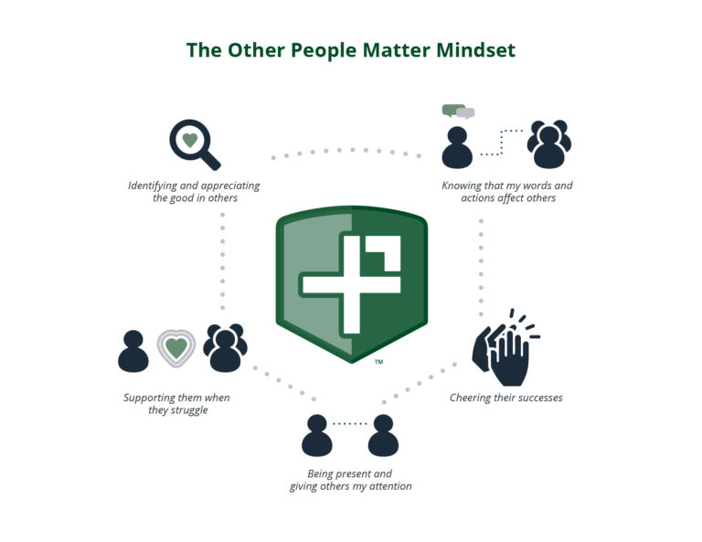 Flow Chart for Other People Matter Mindset