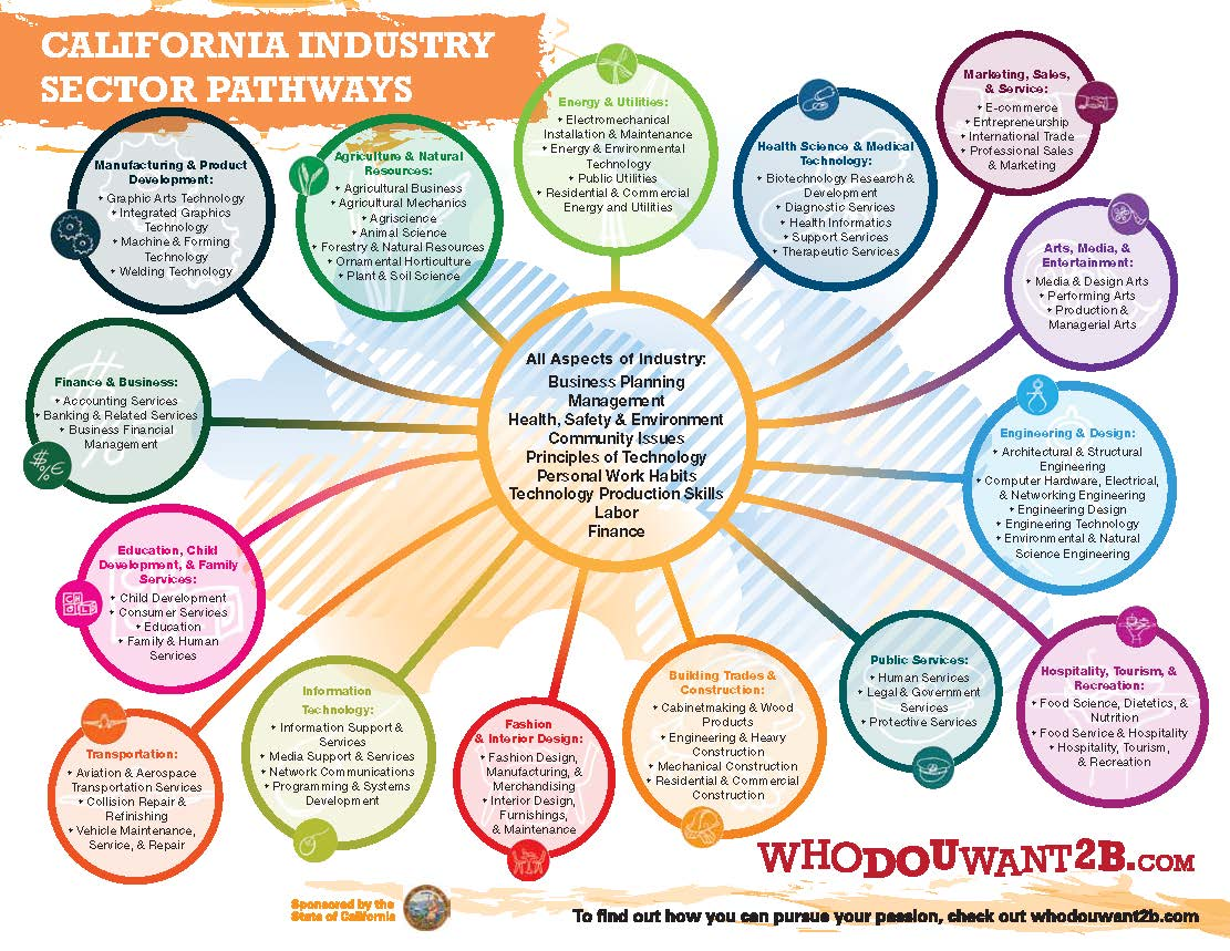 California Industry Sector Pathways chart