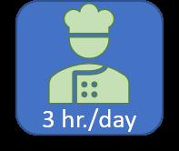 3 hour icon