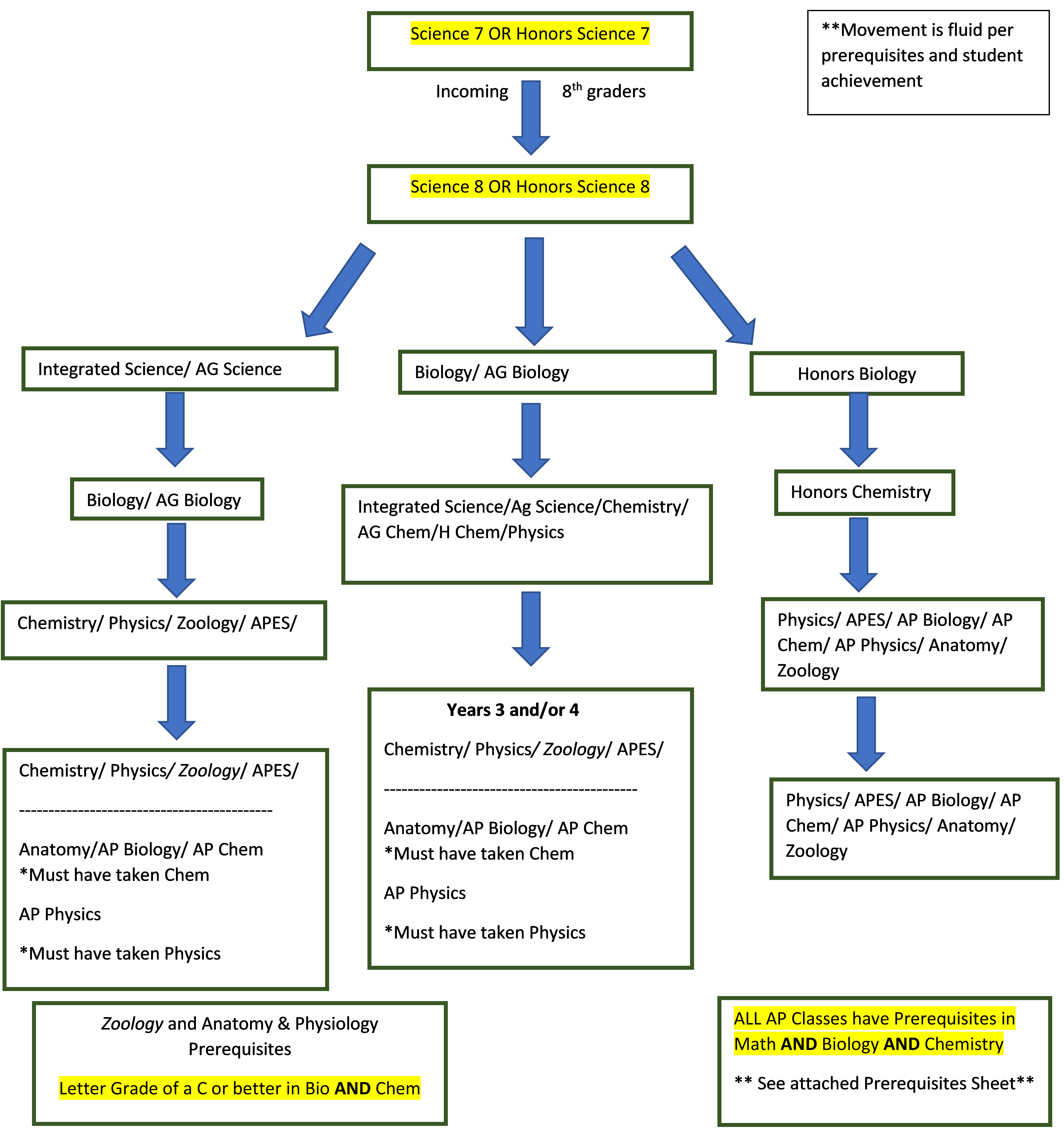Science Pathway Flowchart