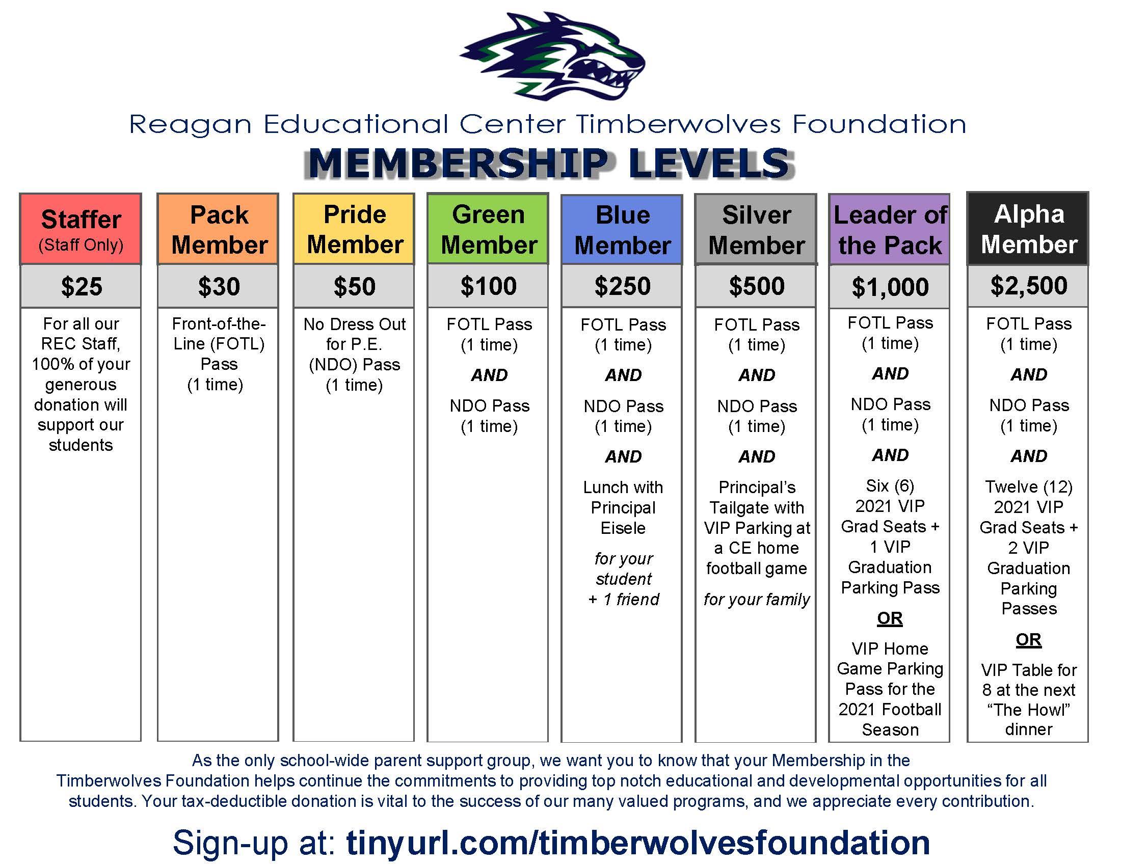 Membership Level Chart