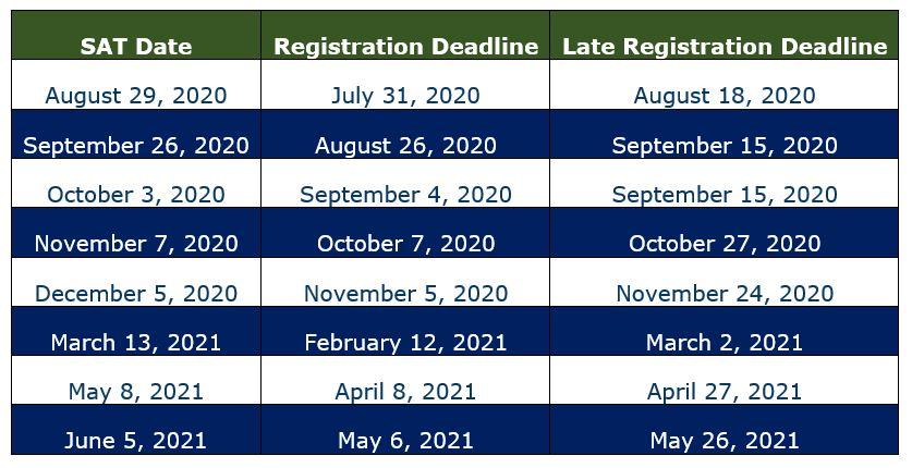SAT Important Dates