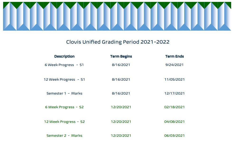 Grading Period 2021.2022