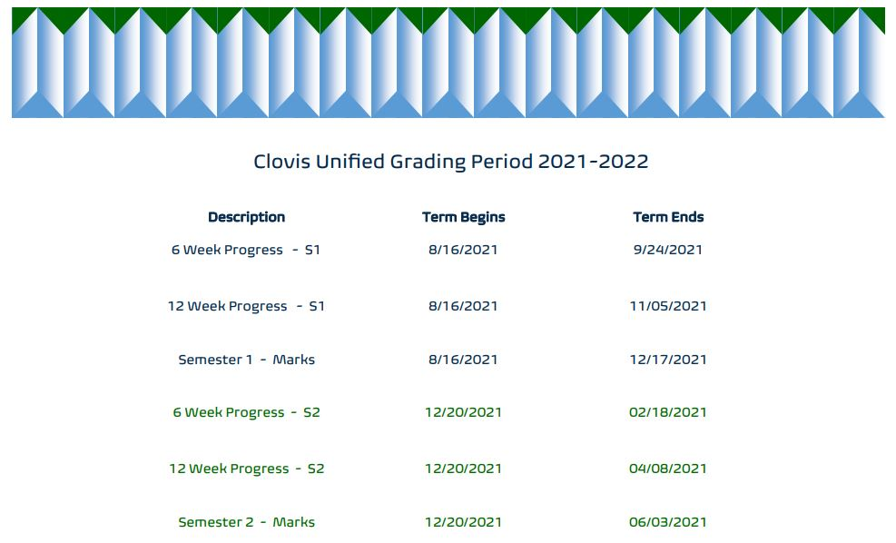 Grading Period for 2021-2022