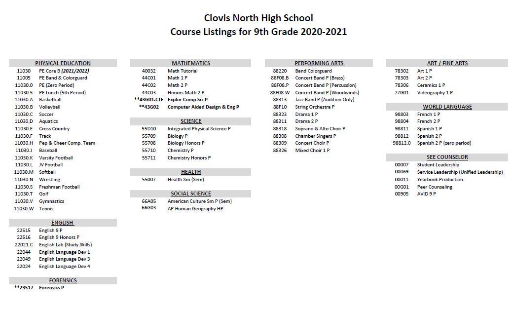 9th grade course list
