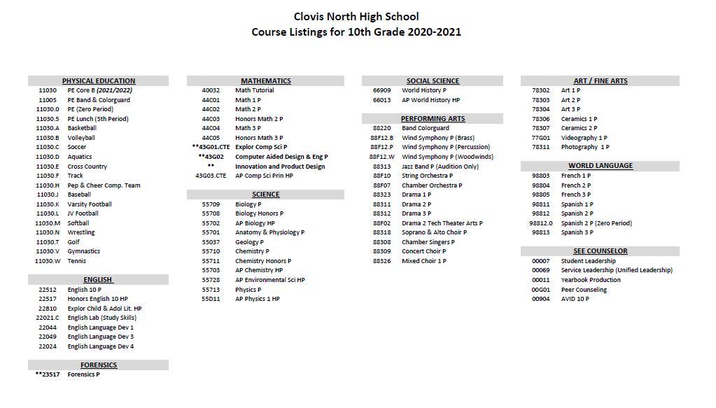 10th grade course listing